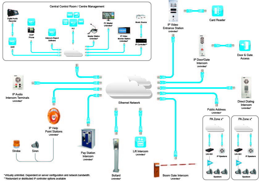 Ip Communication System