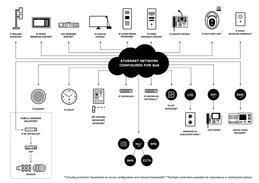 Healthcare System diagram