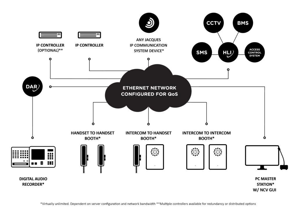Non Contact Visit System Diagram