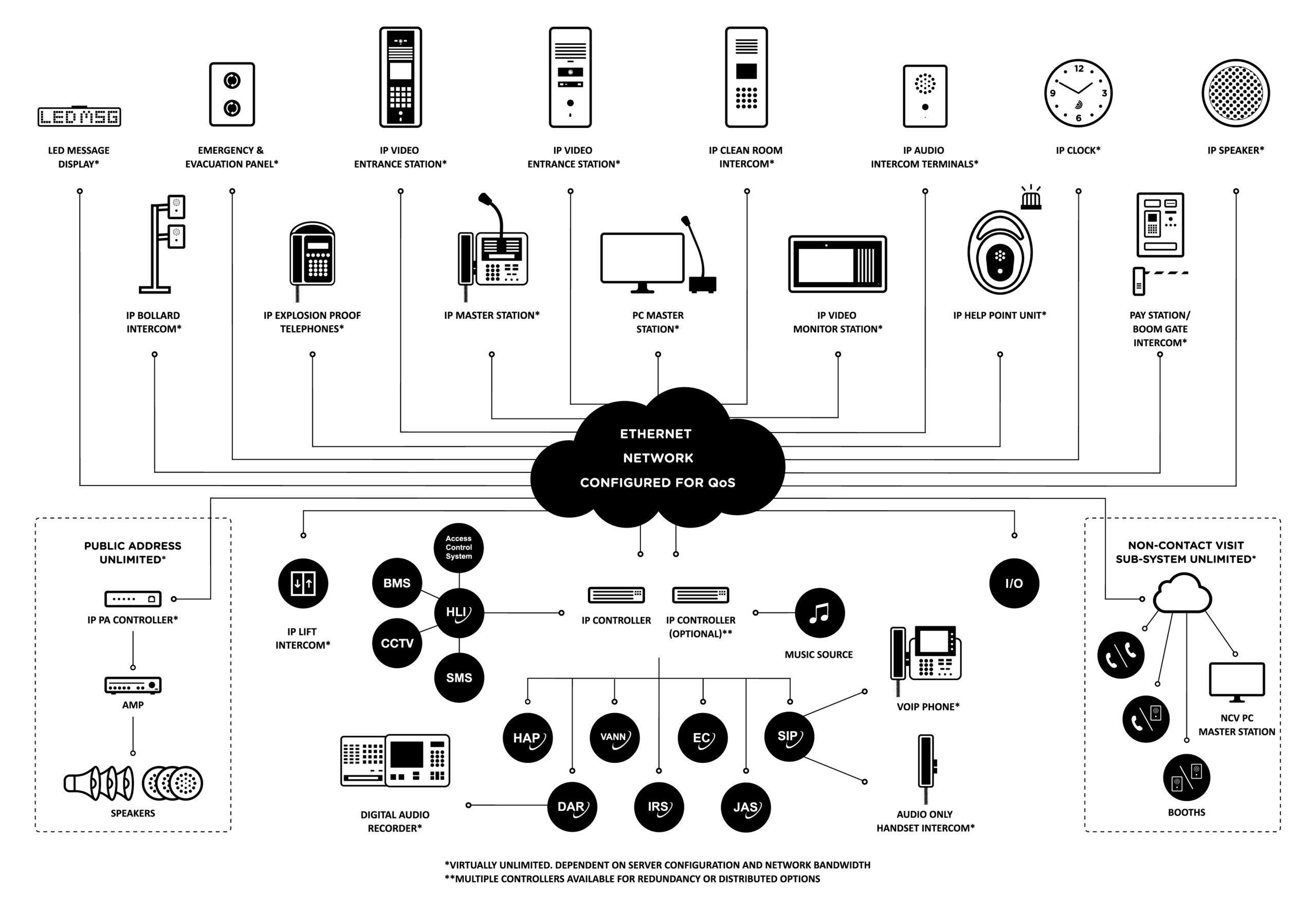 650 series IP communication system diagram